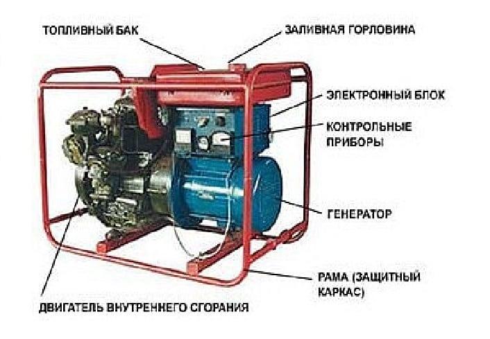 устройство бензинового генератора