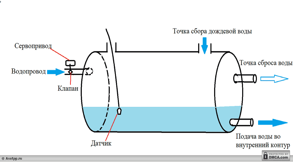 Расположение коммуникаций в резервуаре