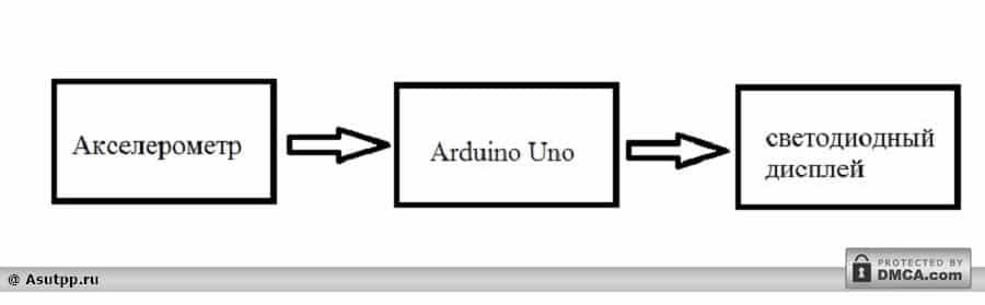 Блок-схема датчика