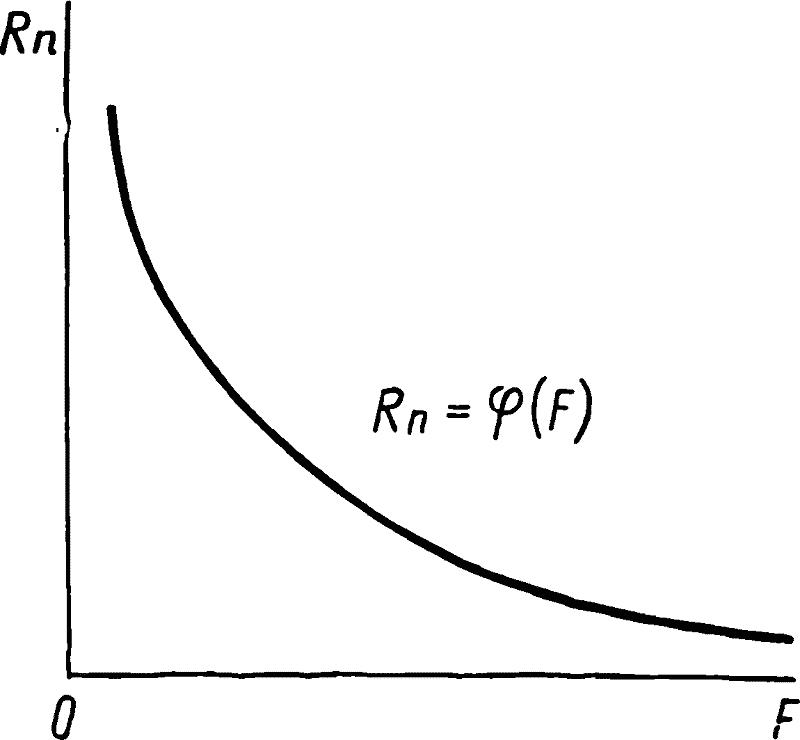 График зависимости от приложенной силы нажатия