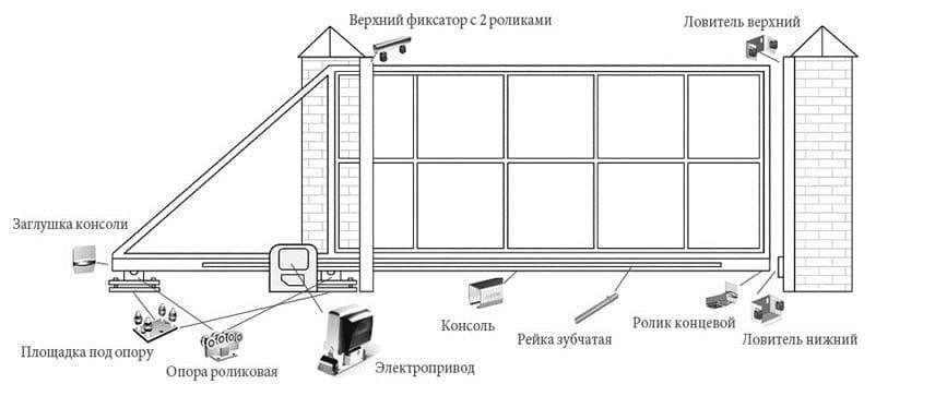 Пример схемы откатных ворот