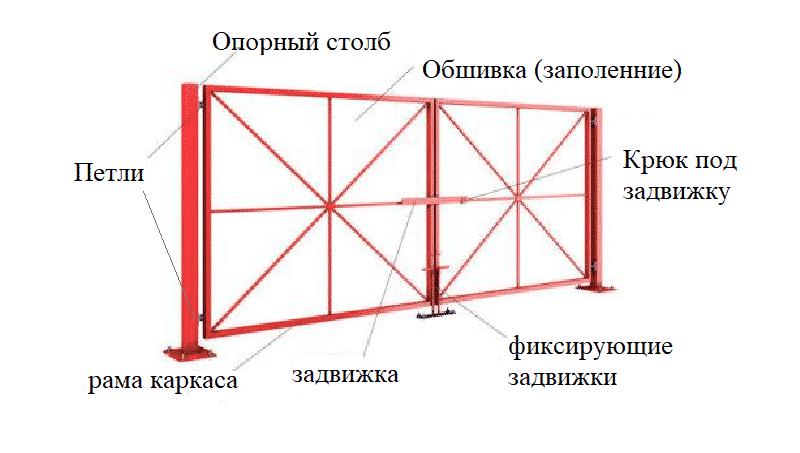 Схема изготовления распашных ворот