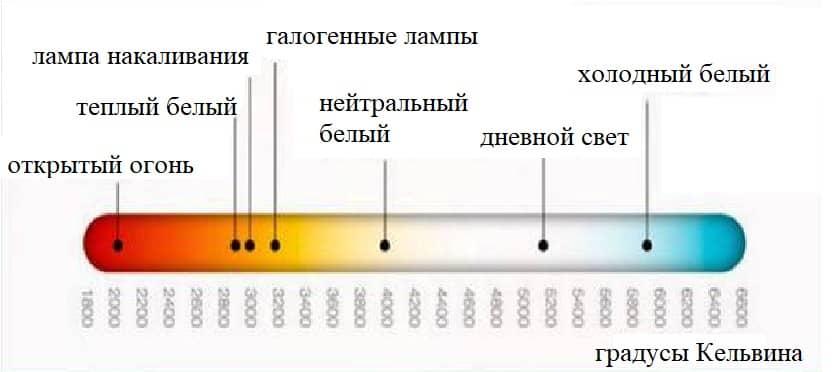 Спектр цветовой температуры