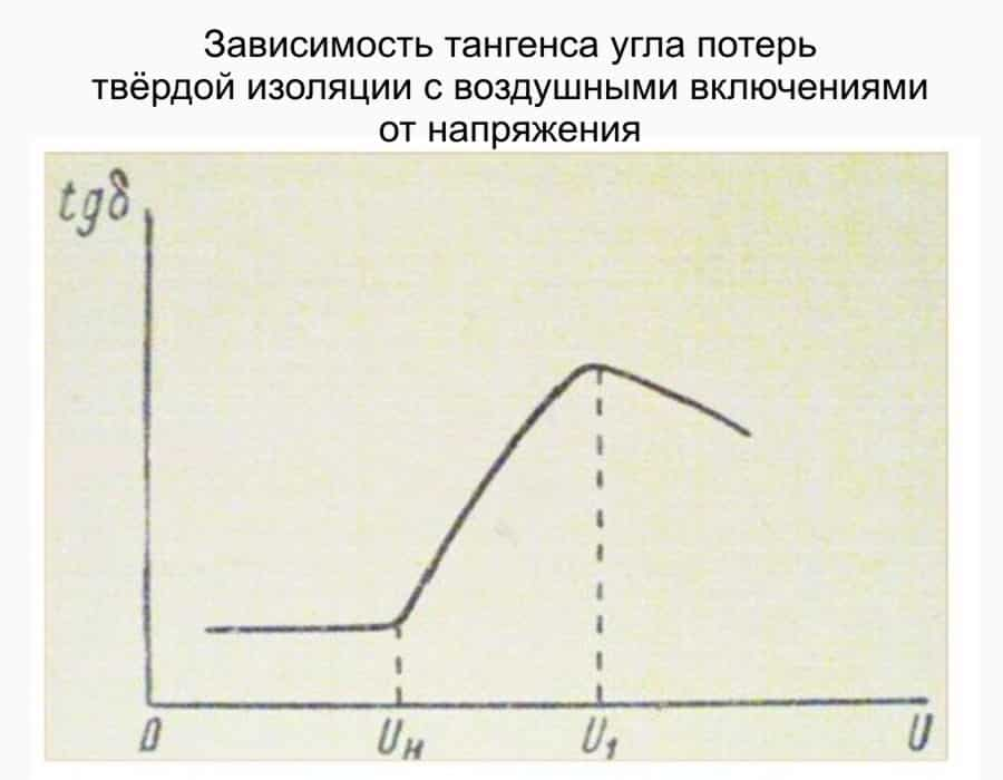 Зависимость тангенса угла изоляторов с воздушными включениями от напряжения