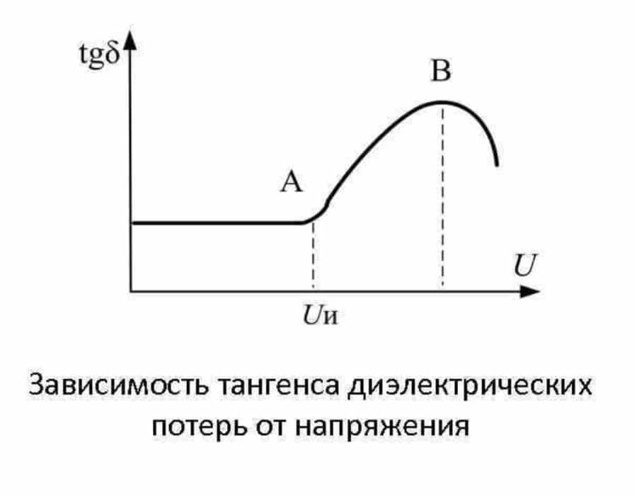 Зависимость тангенса угла от напряжения