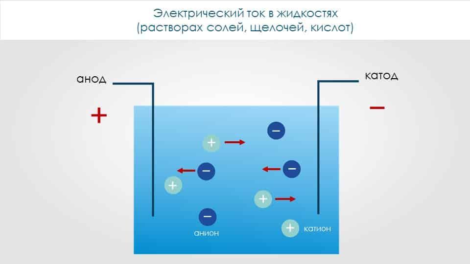 Электроток в жидкостях