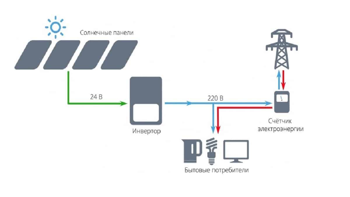 Принцип реализации солнечной электроэнергии