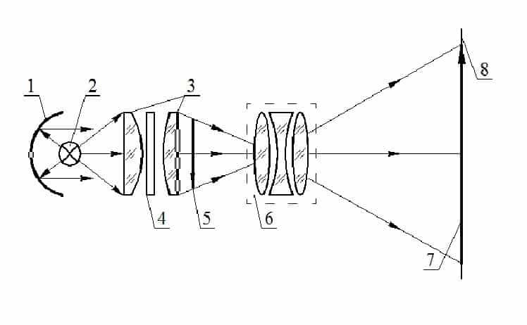 Принципиальная схема диапроектора