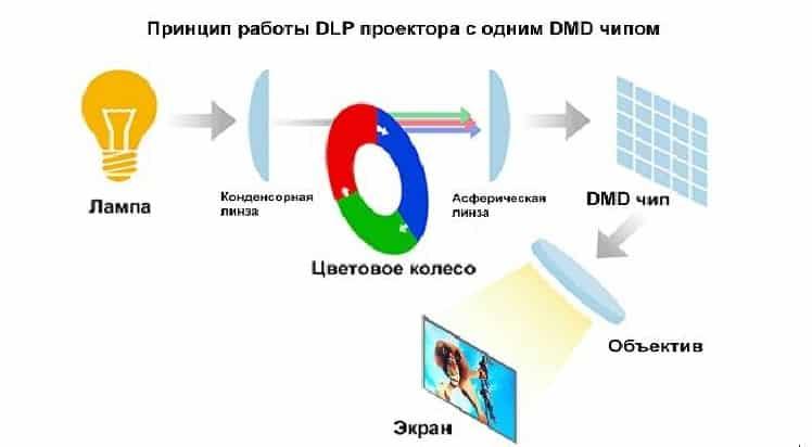 Принципиальная схема DLP проектора