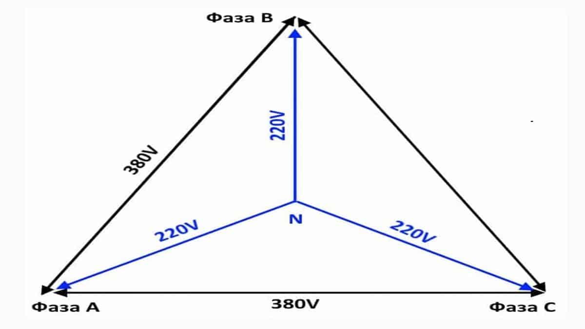 Структура трёхфазного тока