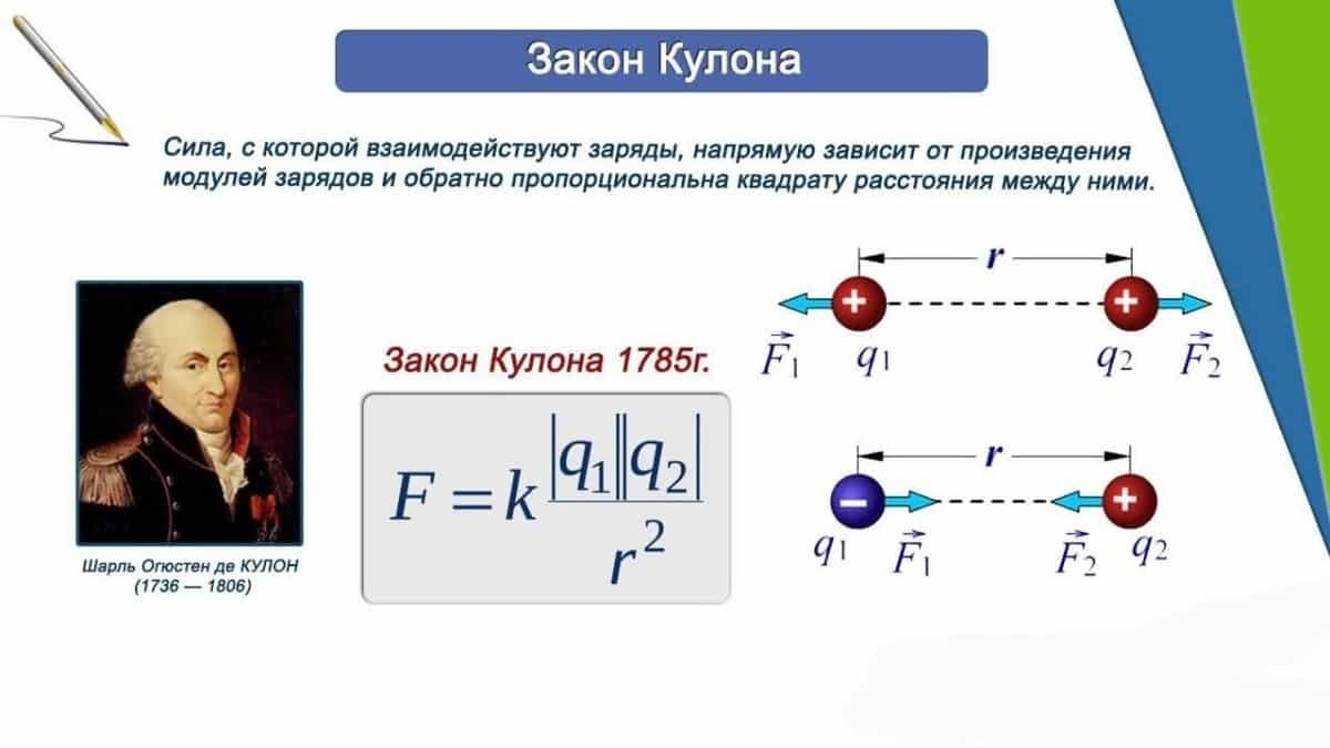 Формула взаимодействия электрических зарядов