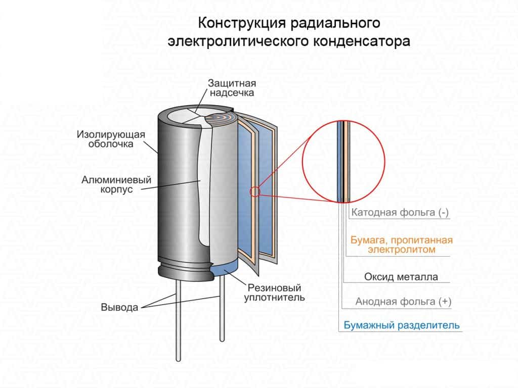 Конструкция радиального электролитического конденсатора