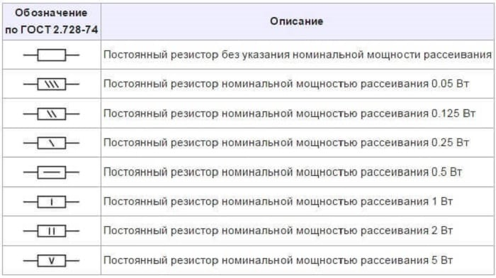 Обозначения резисторов по гост 2.728-74