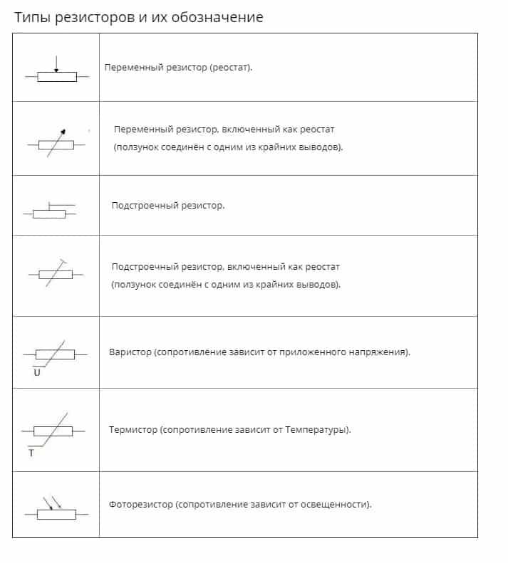 Типы резисторов и их обозначения