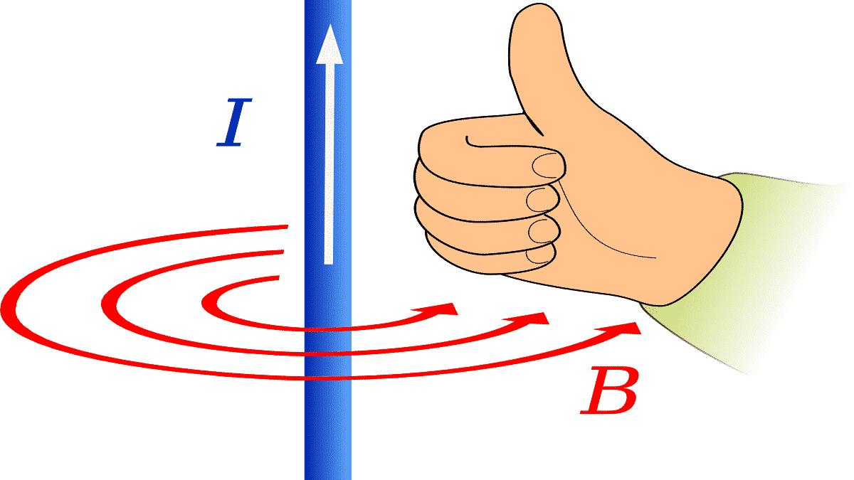 Иллюстрация правила правой руки