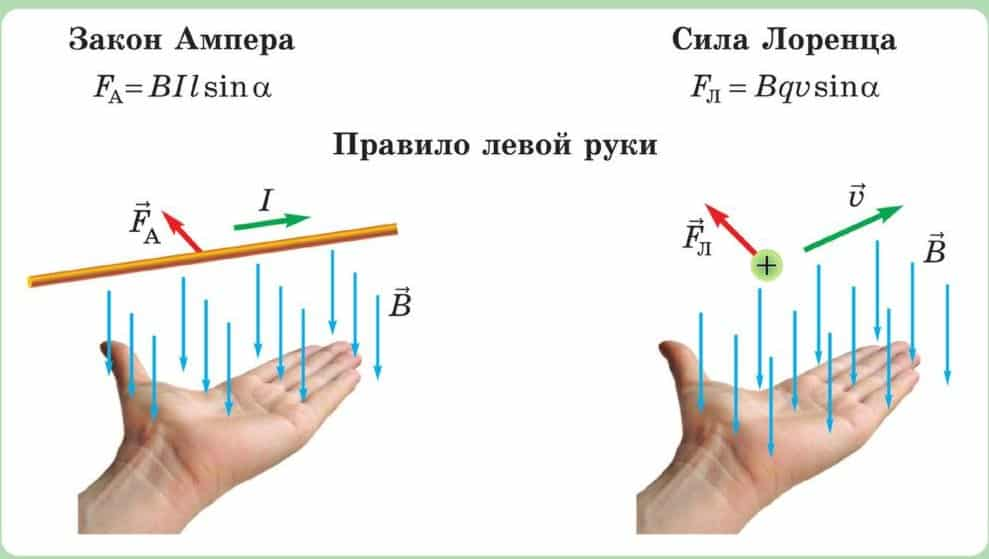 Интерпретация правил левой руки