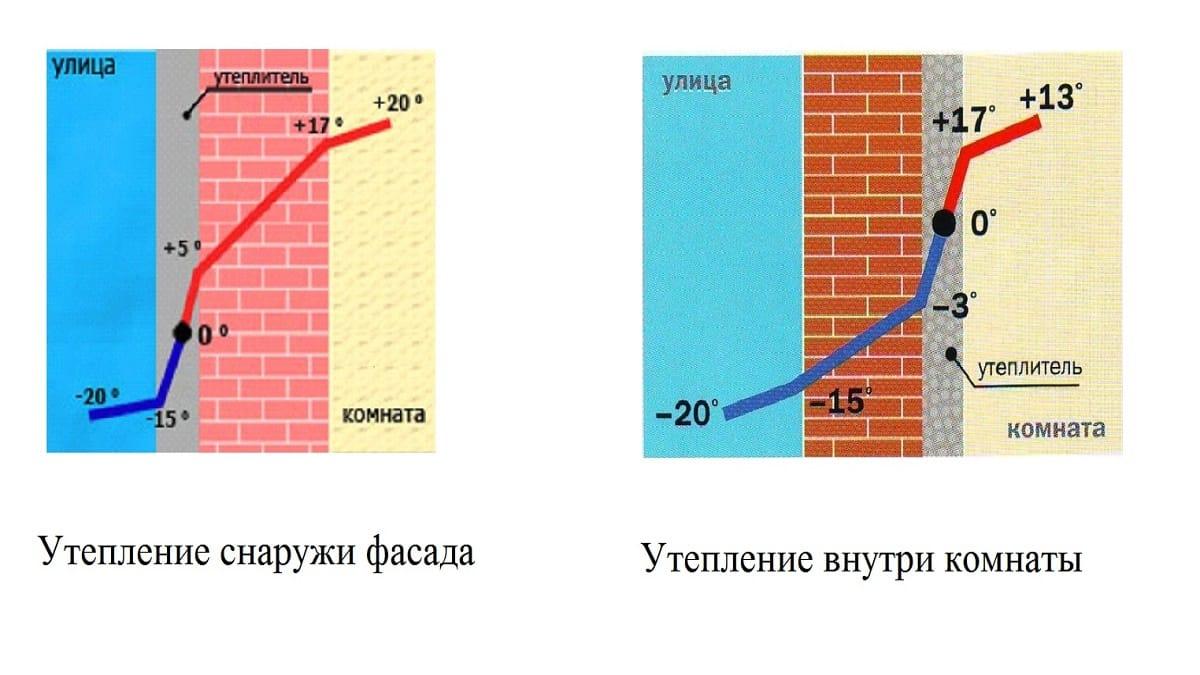 Смещение точки росы при утеплении снаружи и внутри