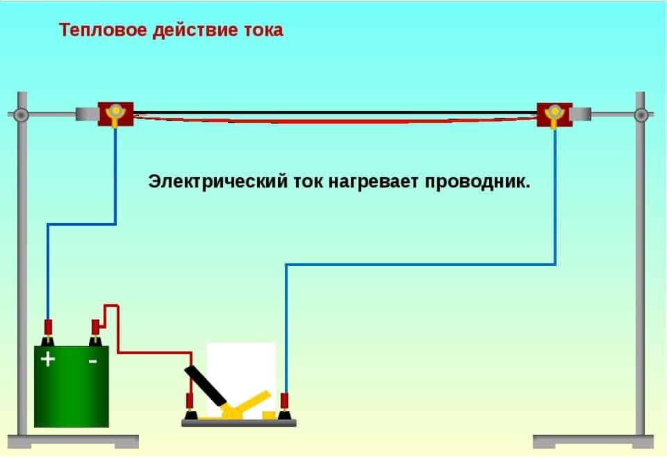 Тепловое действие тока