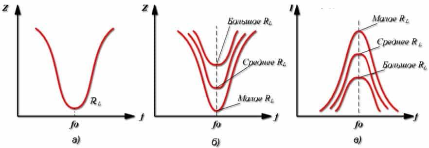 Графики зависимости параметров тока от падения реактивного сопротивления