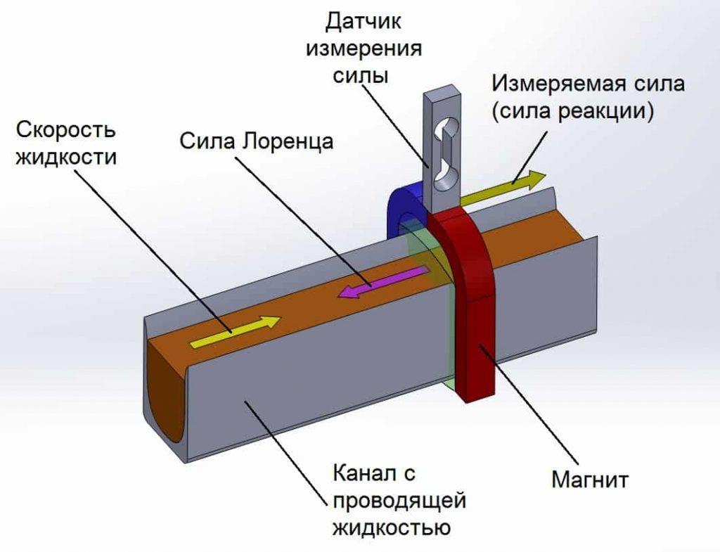 Измерение текучести жидких веществ