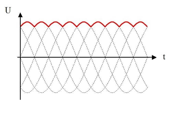 Напряжение выпрямленное трехфазным мостом
