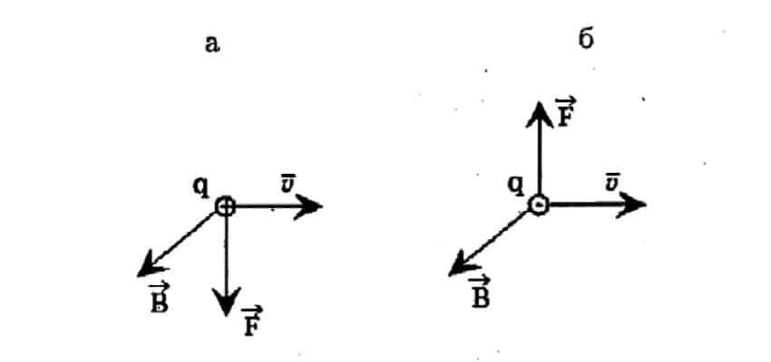 Ориентация вектора в зависимости от полярности заряда