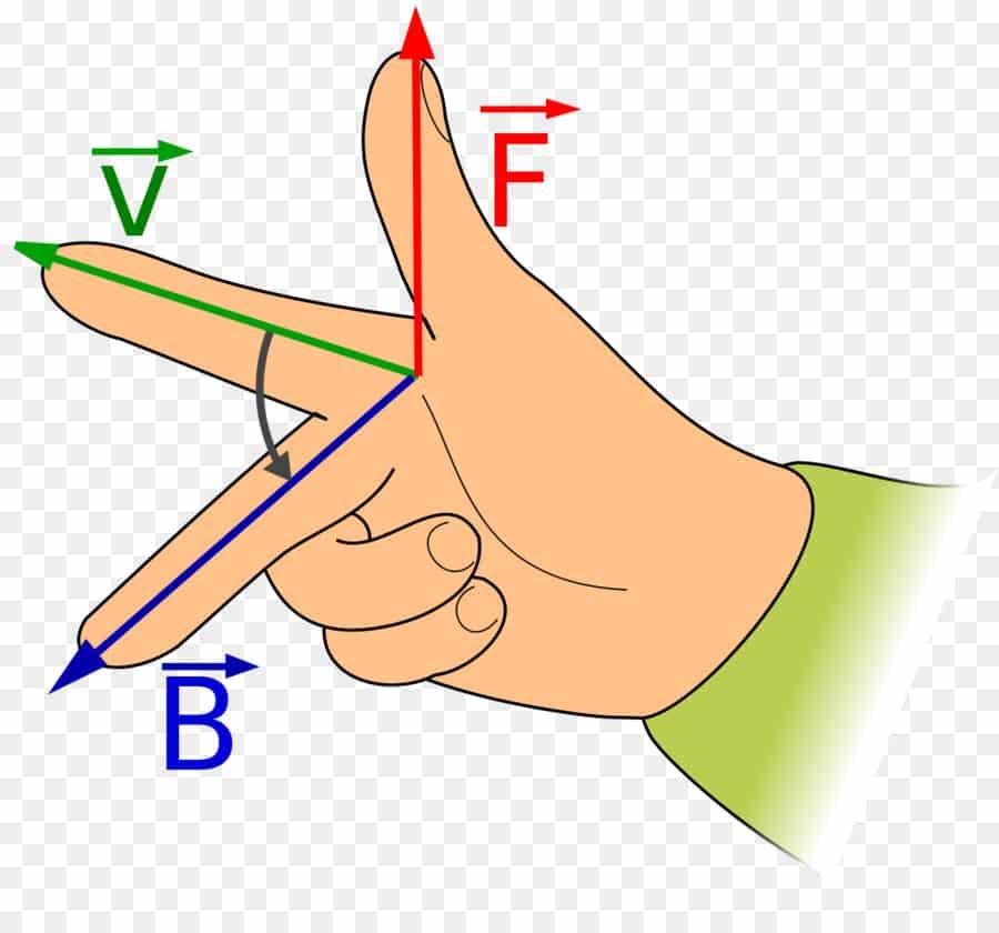 Пример применения правила правой руки