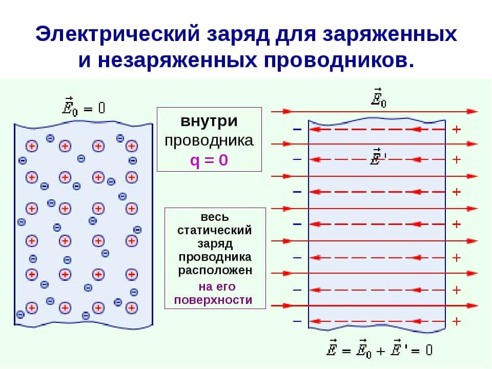 Распределение зарядов в проводнике
