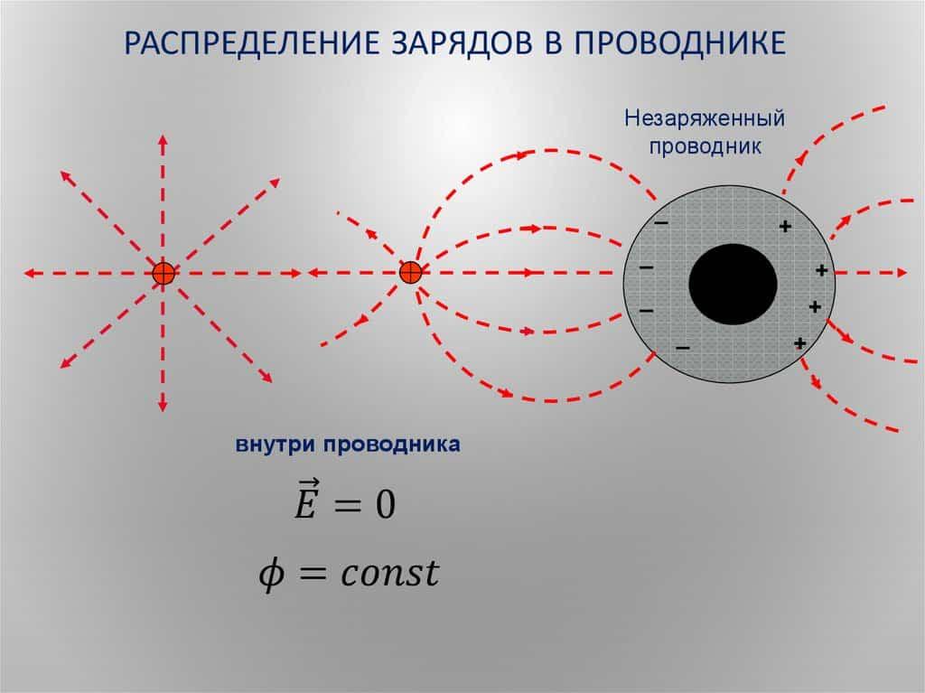 Распределение заряженных частиц на сфере