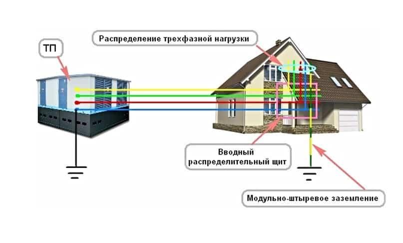 схема подключения ТТ