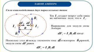 Взаимодействие параллельных проводников