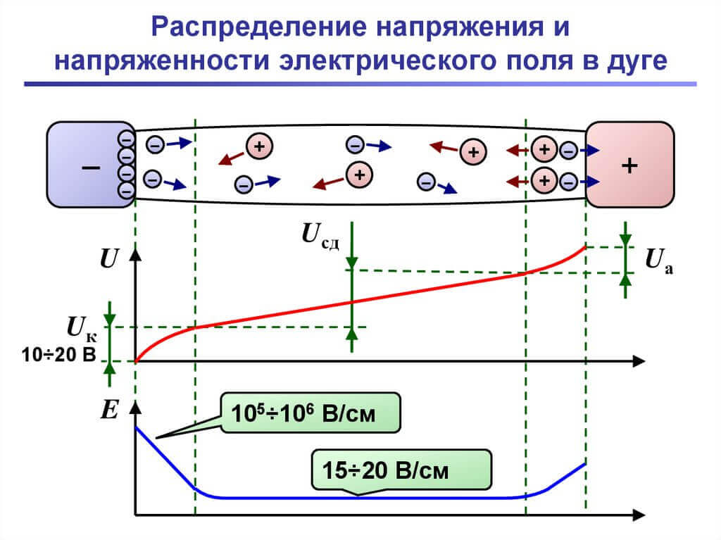 Физика электрической дуги