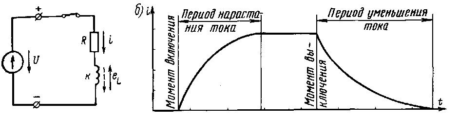 Иллюстрация задержки изменения тока в цепи индуктивности