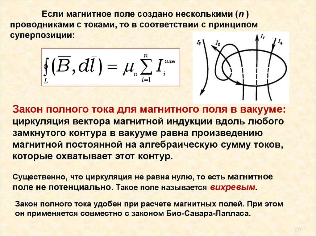 Иллюстрация закона для вакуума