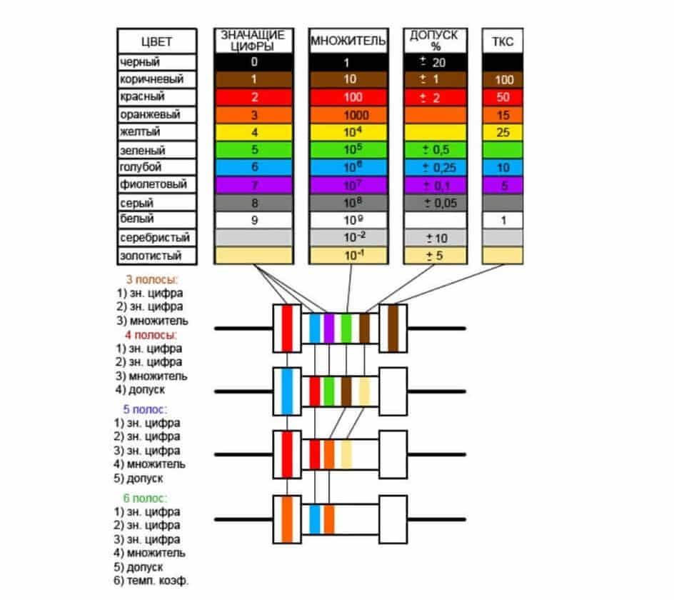 Определение допустимого отклонения по цветовой маркировке