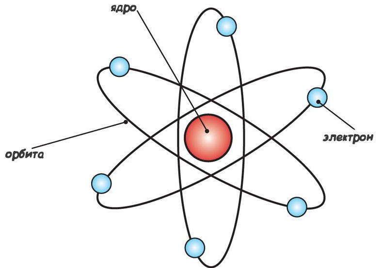 Современная интерпретация планетарной модели атома