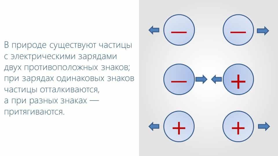 Взаимодействие элементарных частиц