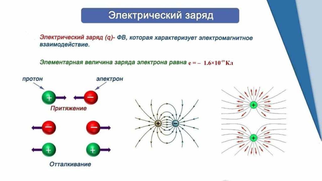Взаимодействие заряженных частиц