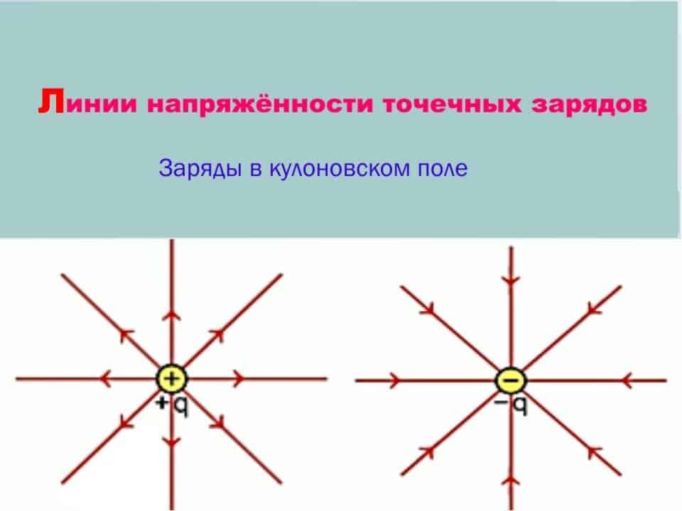 Электрическое поле положительного и отрицательного вектора напряжённости