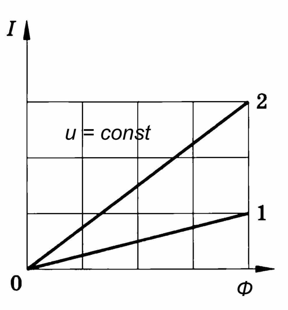 График зависимости силы тока от освещения