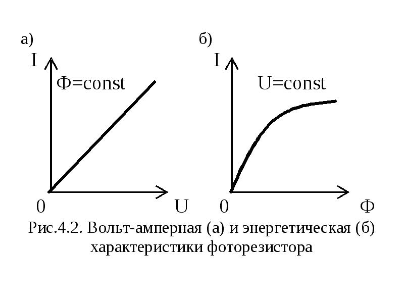 Характеристики фоторезистора