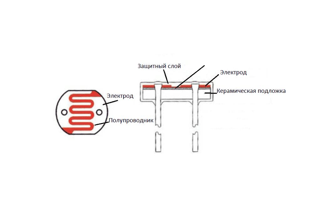 Конструкция фоторезистора