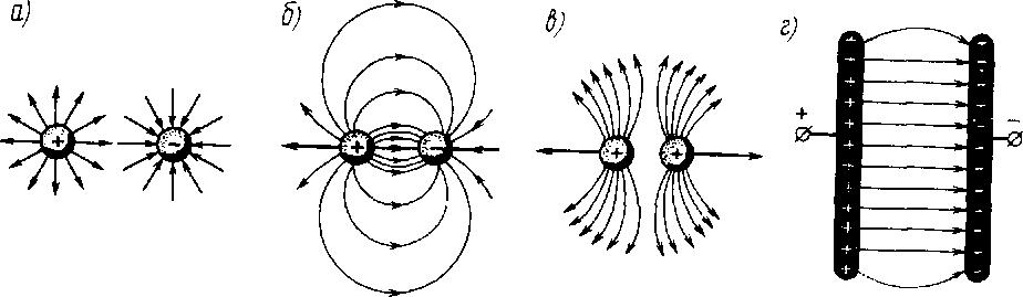 Линии напряжённости различных полей