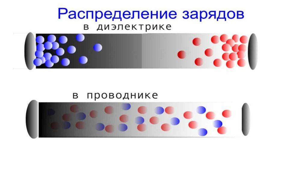 Распределение зарядов