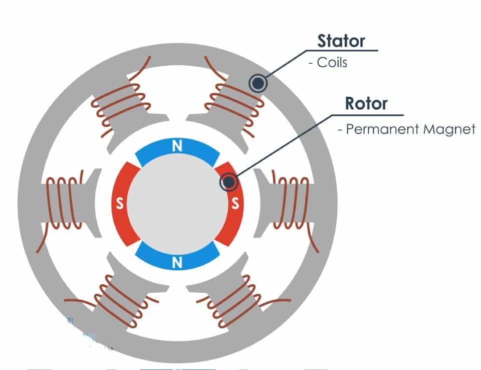 Устройство асинхронного генератора