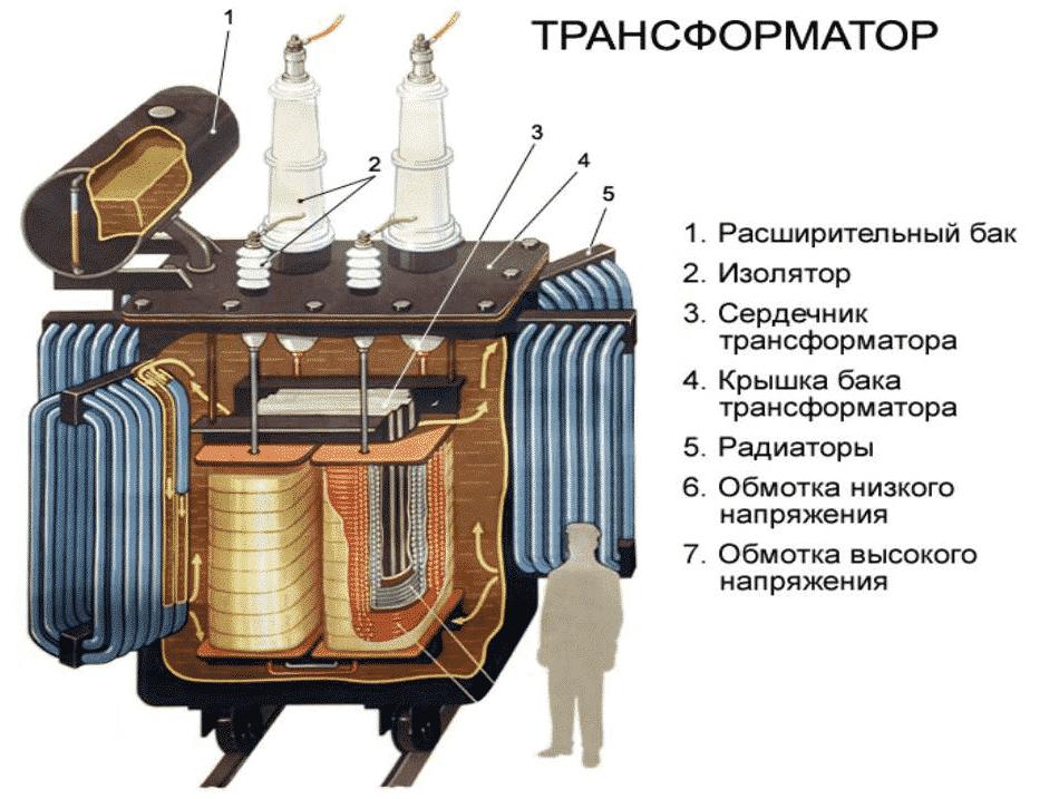 Строение промышленного трансформатора с масляным охлаждением