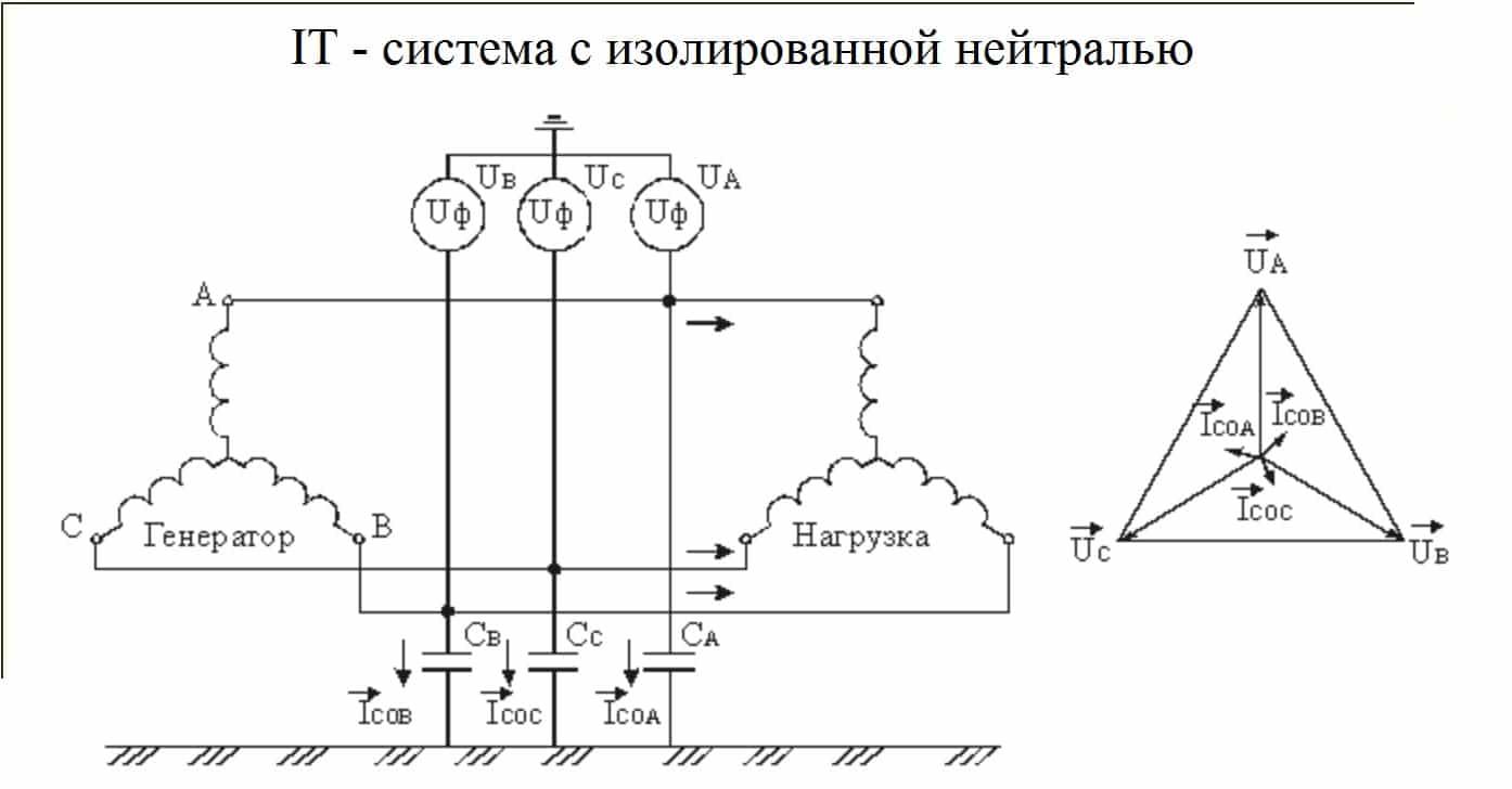 Обозначение системы с изолированной нейтралью