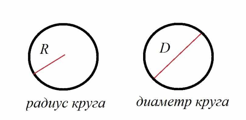 Определение площади круга через радиус и диаметр