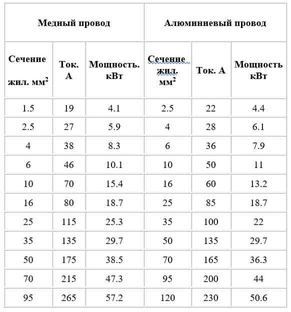 Полная таблица сечений