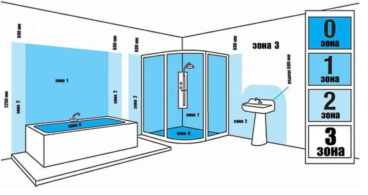 Распределение зон в ванной